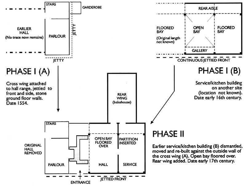 The development of Longport Farmhouse
